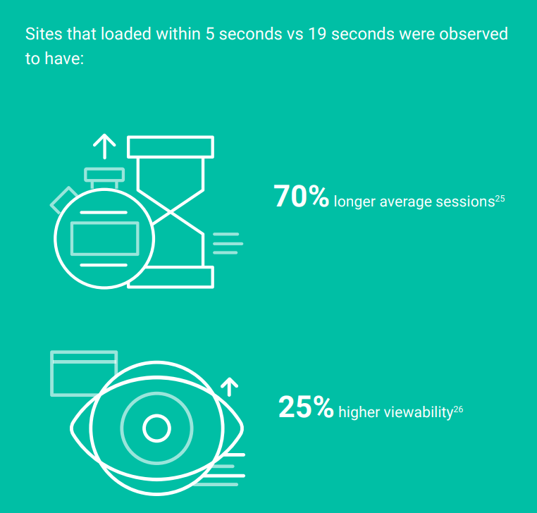 Increase your mobile conversion rate