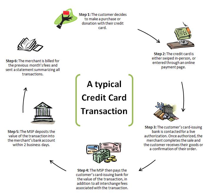 High-Risk Merchant Accounts