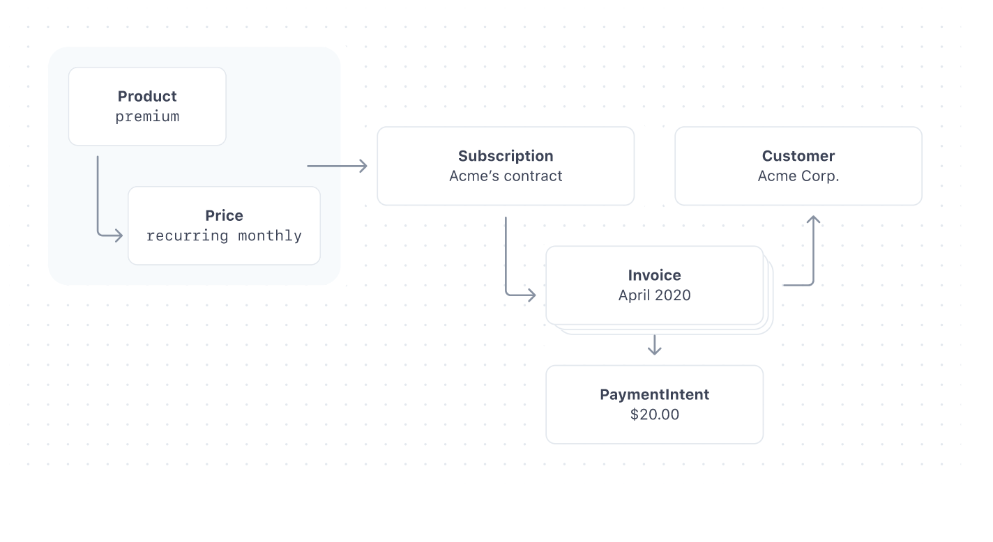 Managing subscription payments